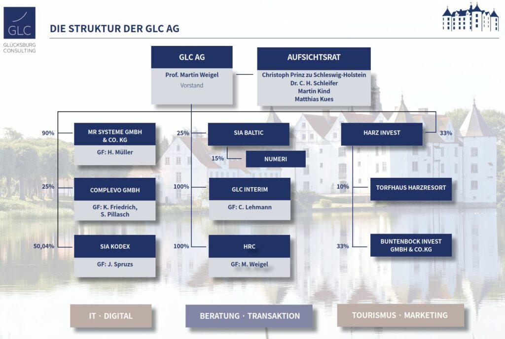 Beteiligungsstruktur GLC